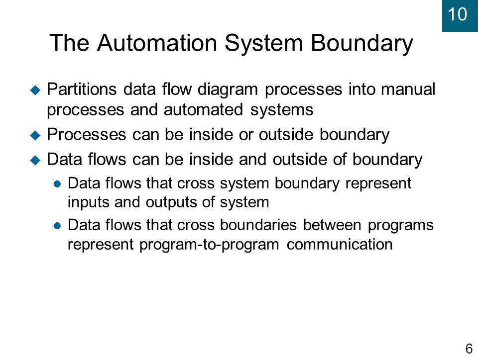 The Automation System Boundary