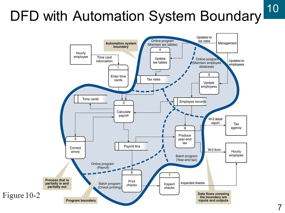 DFD with Automation System Boundary