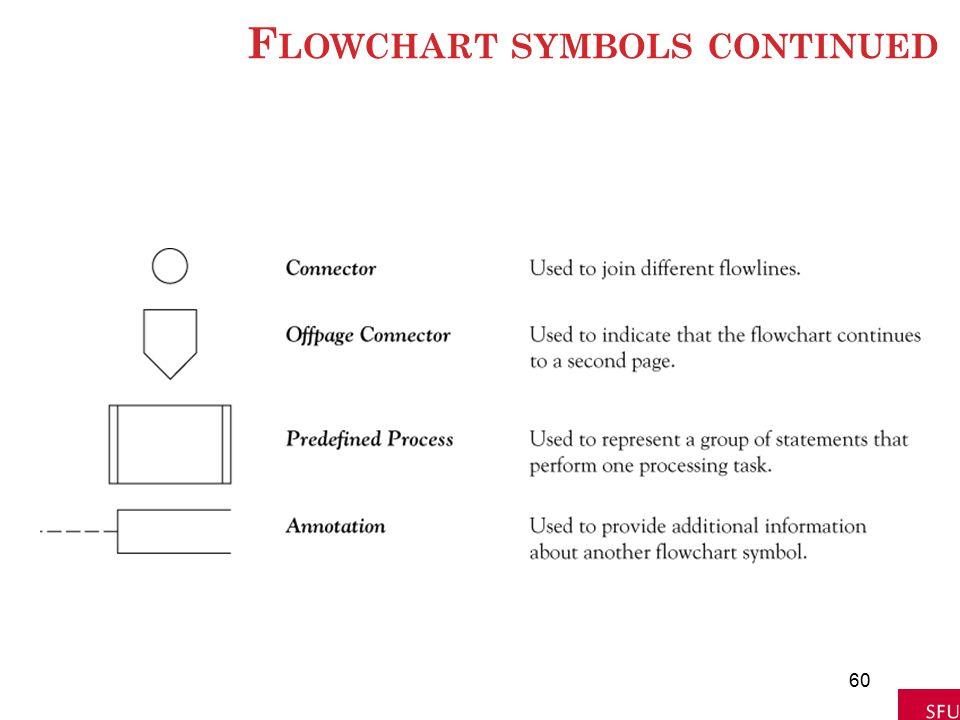 Flowchart symbols continued