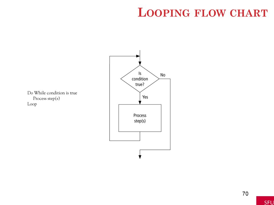 Looping flow chart