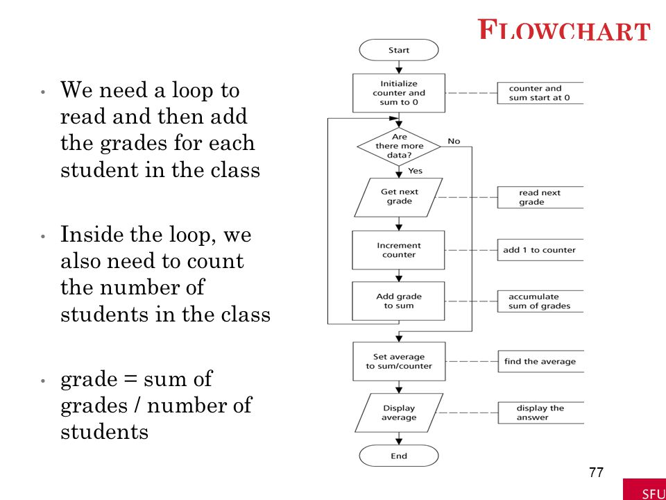 Flowchart We need a loop to read and then add the grades for each student in the class.