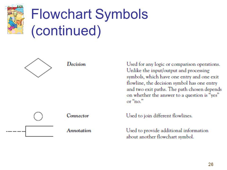 Flowchart Symbols (continued)