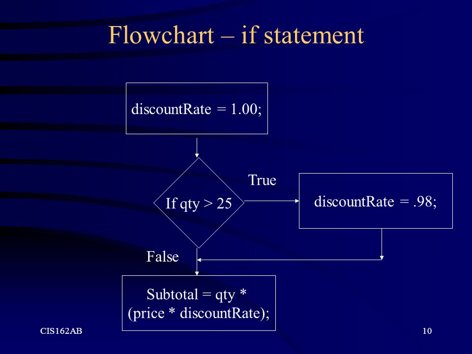 Flowchart – if statement