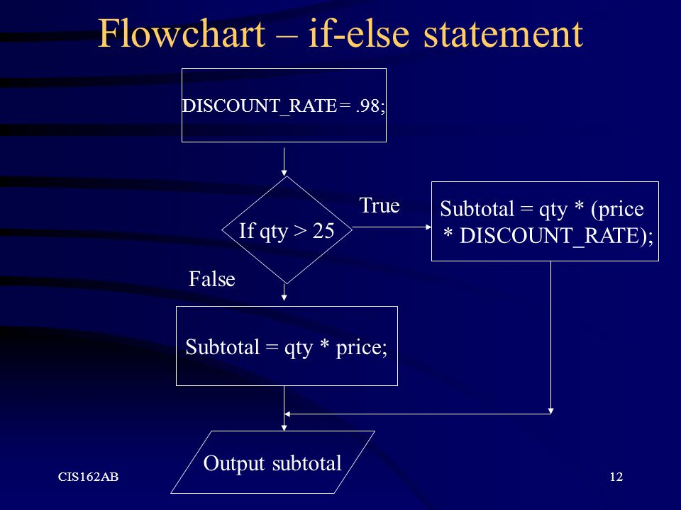 Flowchart – if-else statement