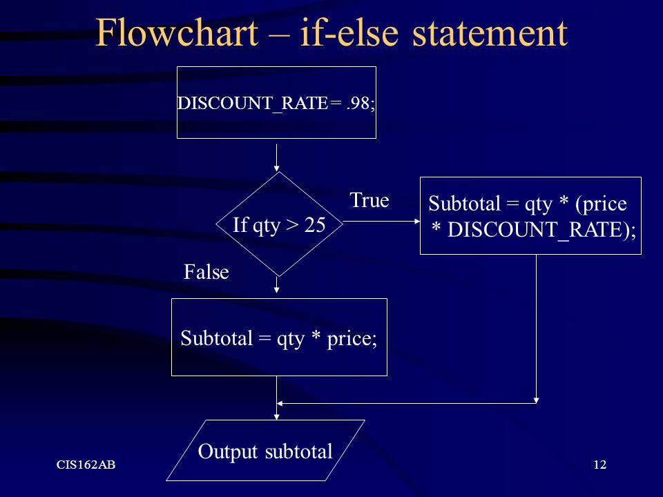 Flowchart – if-else statement