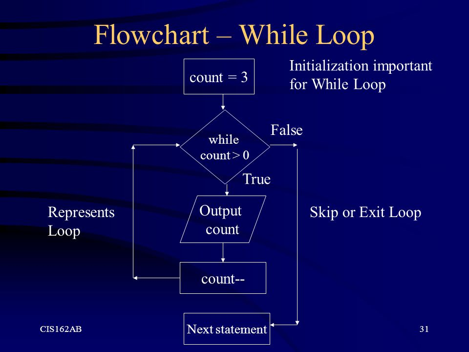 Flowchart – While Loop Initialization important for While Loop