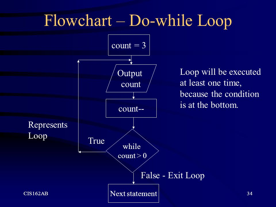 Flowchart – Do-while Loop