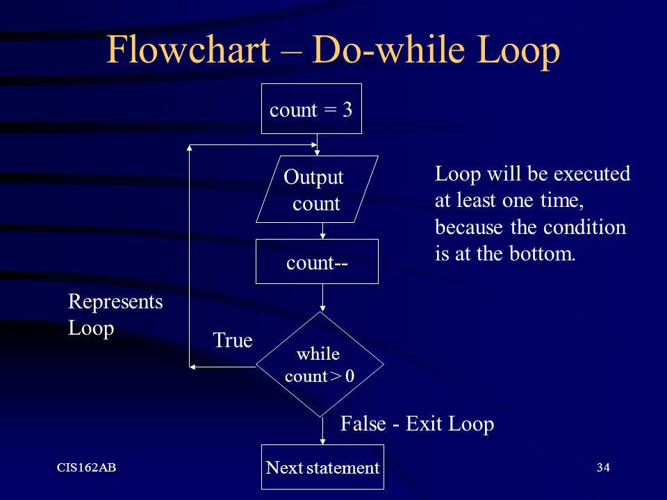 Flowchart – Do-while Loop