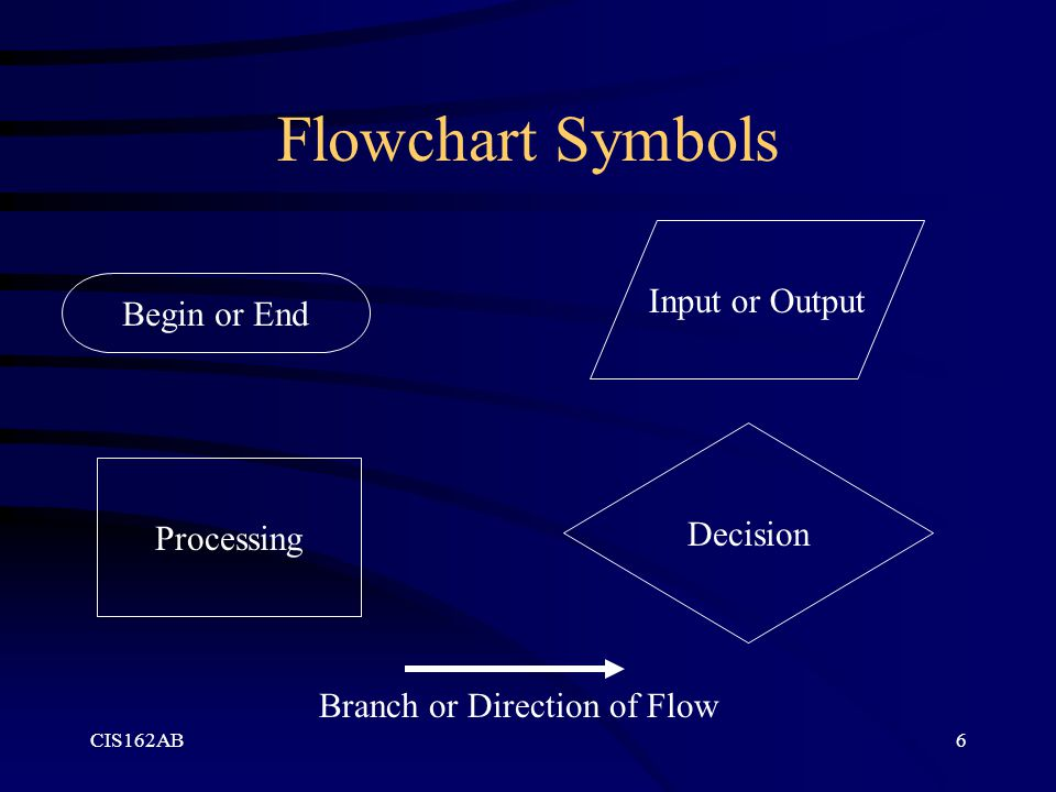 Flowchart Symbols Input or Output Begin or End Decision Processing