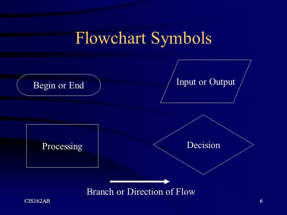 Flowchart Symbols Input or Output Begin or End Decision Processing