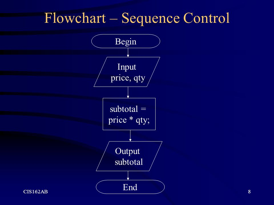 Flowchart – Sequence Control