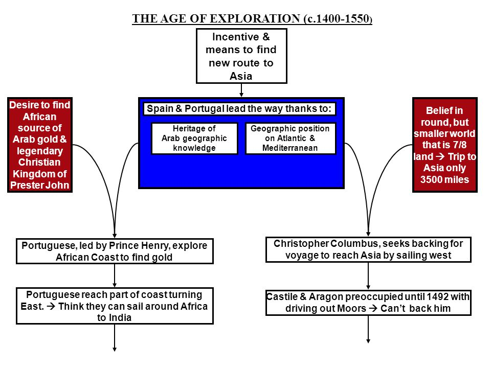 THE AGE OF EXPLORATION (c.1400-1550)