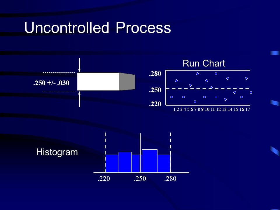 Uncontrolled Process Run Chart Histogram .250 .220 .280 .250 +/- .030