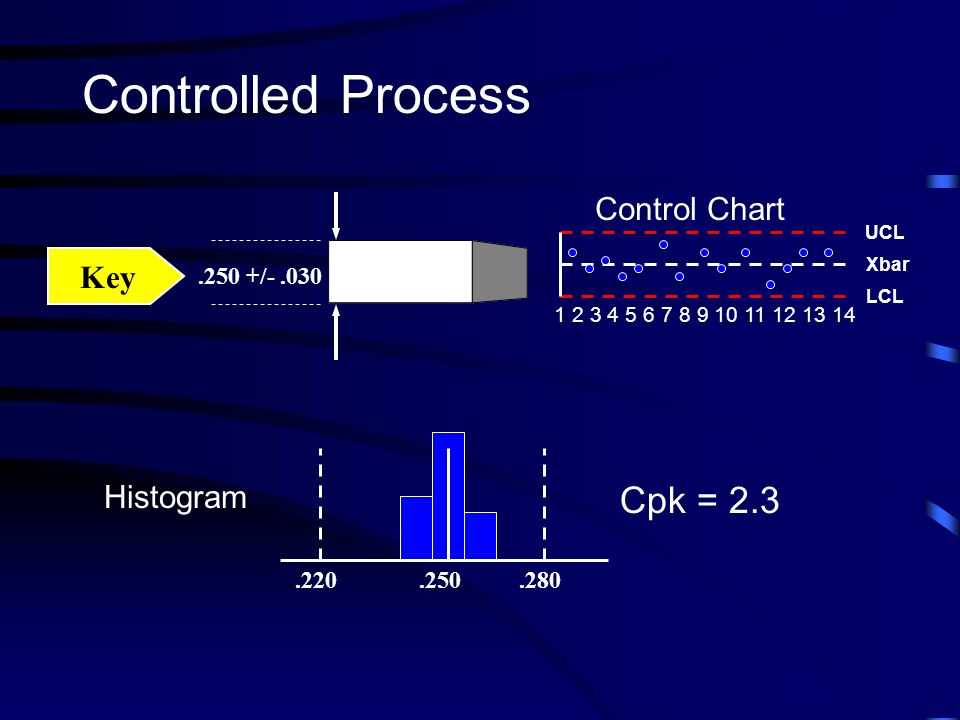 Controlled Process Cpk = 2.3 Control Chart Key Histogram .250 +/- .030