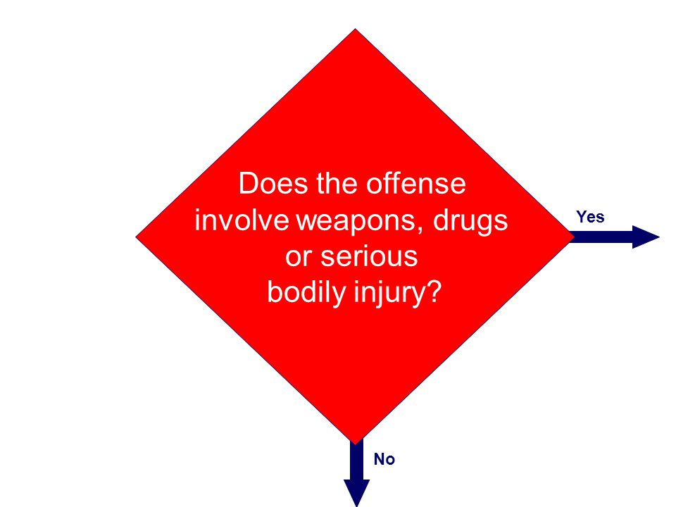 Does the offense involve weapons, drugs or serious bodily injury Yes