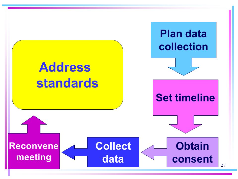 Address standards Plan data collection Set timeline Collect data