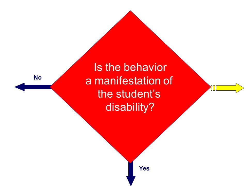 Is the behavior a manifestation of the student's disability No Yes