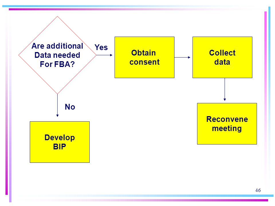 Are additional Data needed. For FBA Obtain. consent. Collect. data. Yes. No. Reconvene. meeting.