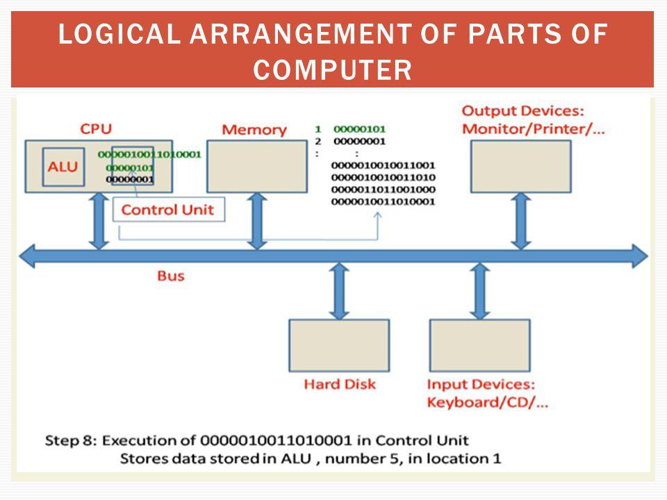 LOGICAL ARRANGEMENT OF PARTS OF COMPUTER
