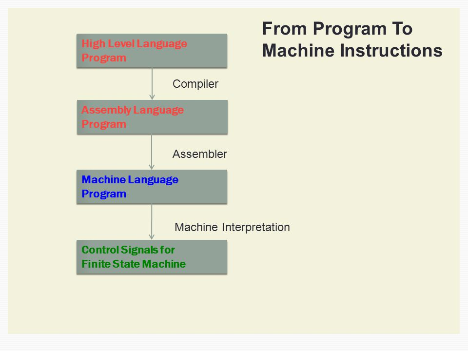 From Program To Machine Instructions