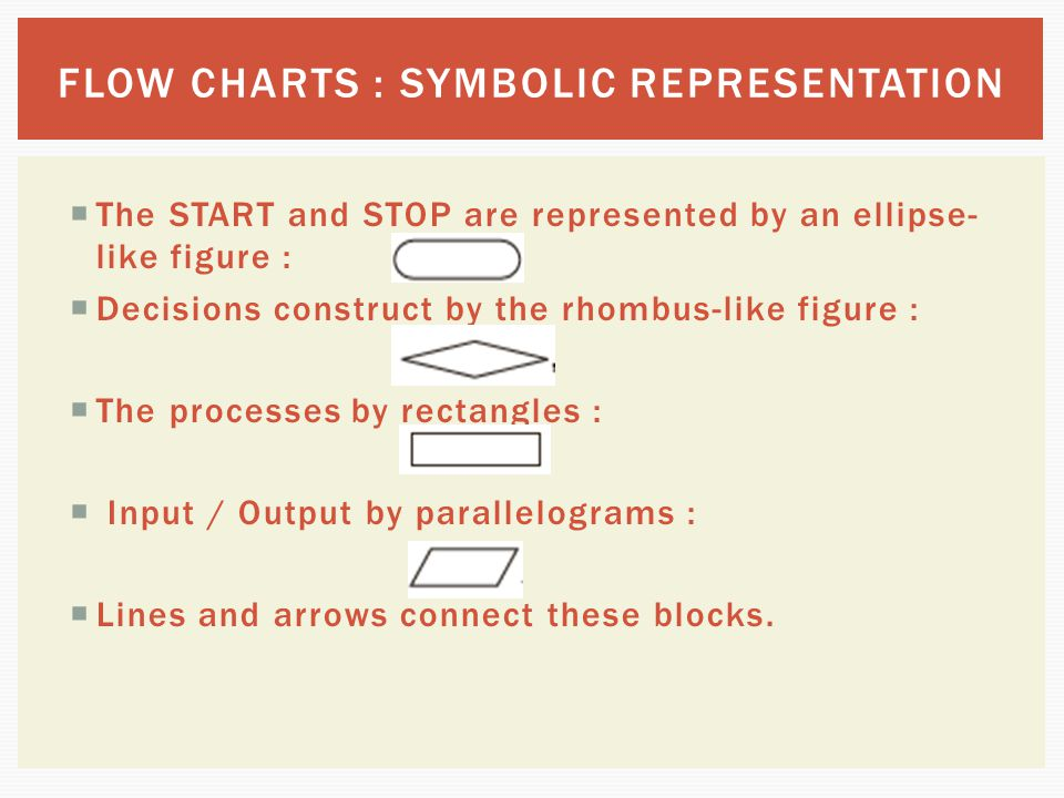 FLOW CHARTS : SYMBOLIC REPRESENTATION