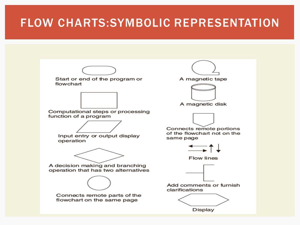 FLOW CHARTS:SYMBOLIC REPRESENTATION