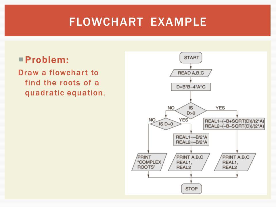 FLOWCHART EXAMPLE Problem: