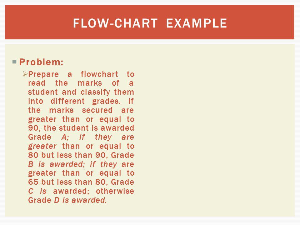 FLOW-CHART EXAMPLE Problem: