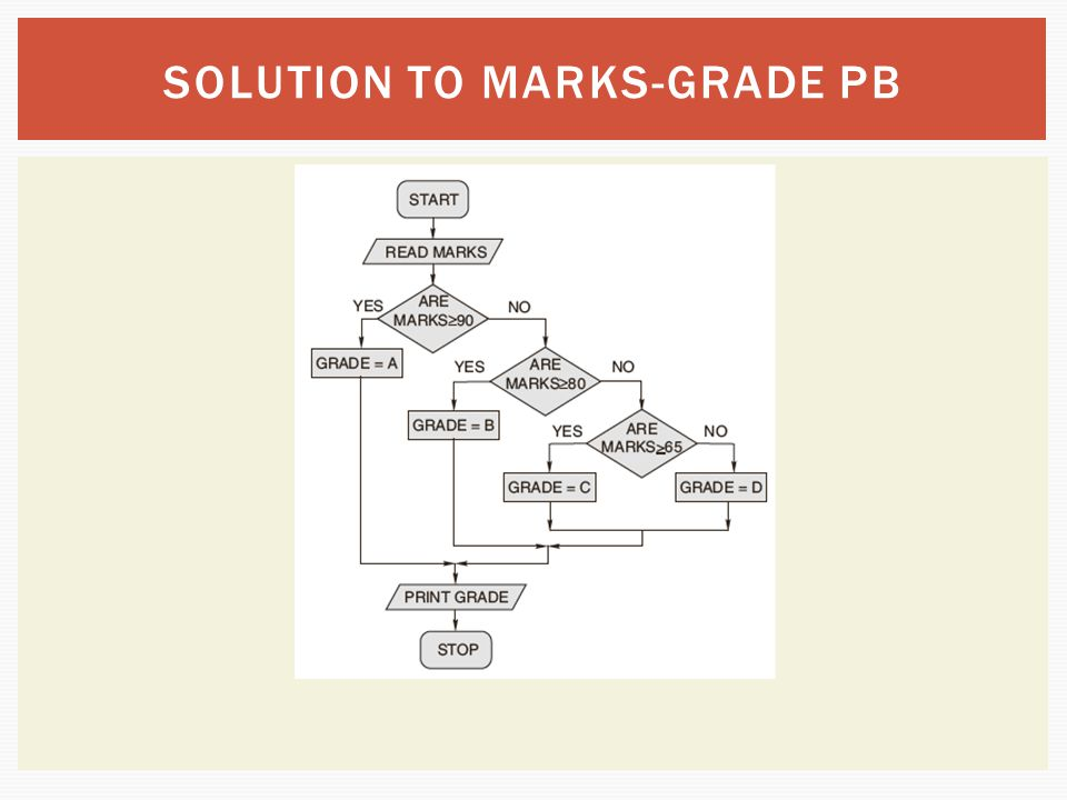 SOLUTION TO MARKS-GRADE PB