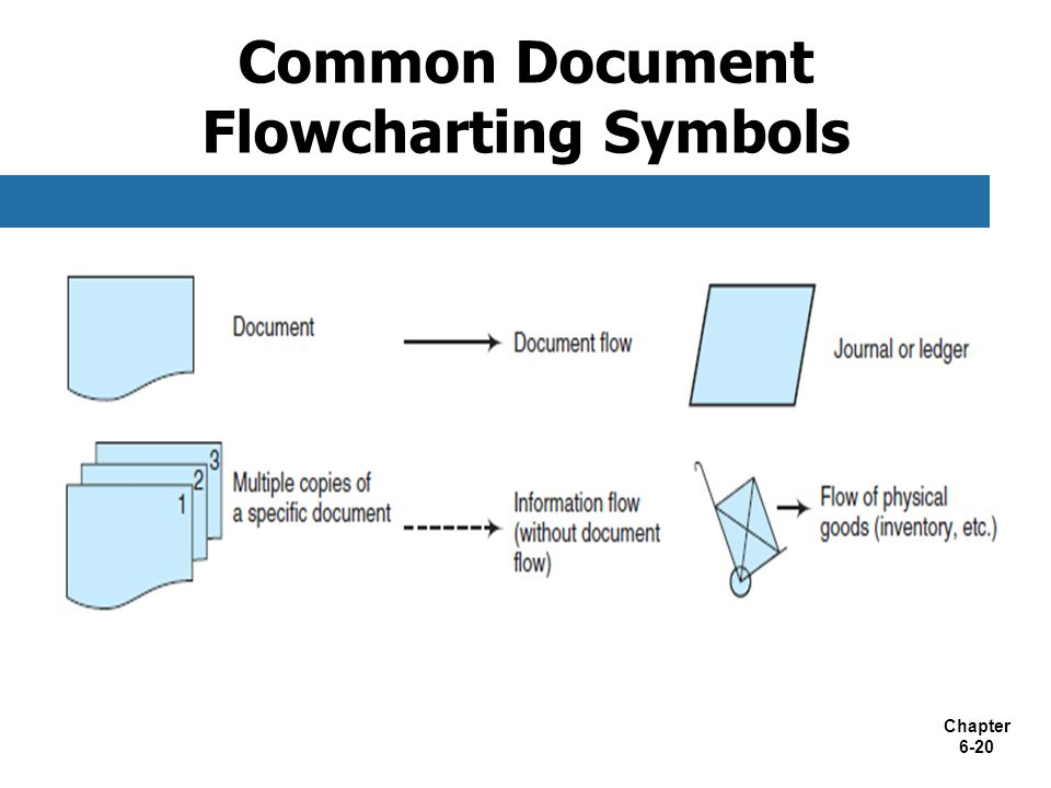 Common Flowchart Symbols 28 Images Flowchart Symbols In
