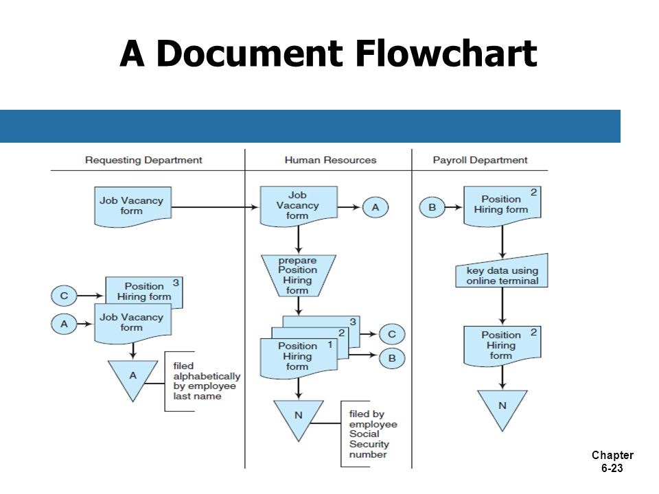 document flowcharts baskanidaico With document management system for accountants
