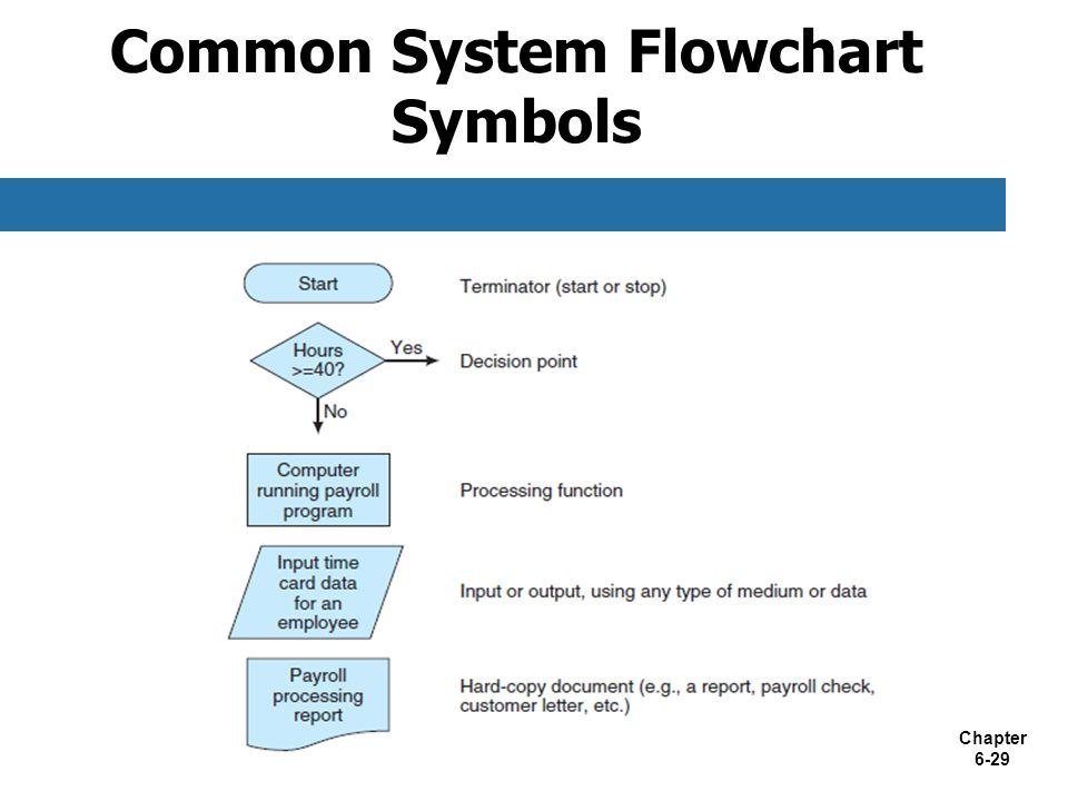 Payroll Flowchart Kordurorddiner