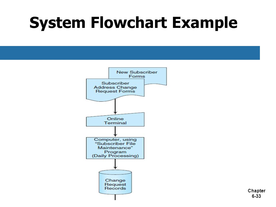 System Flowchart Example