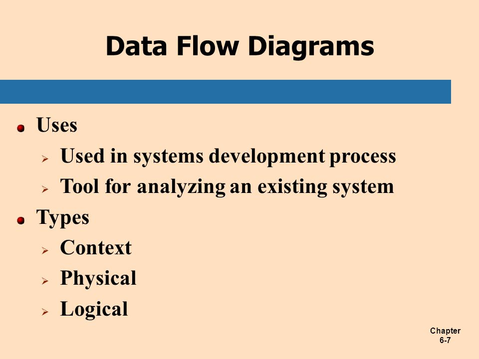 Data Flow Diagrams Uses Used in systems development process