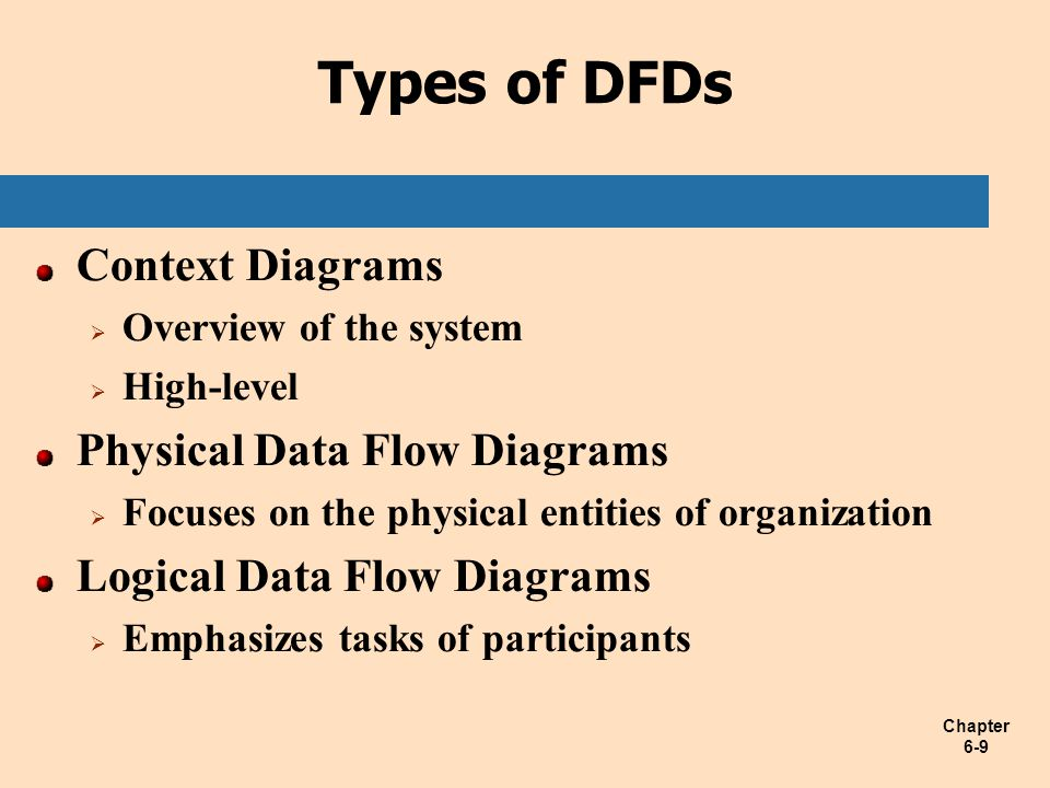 Types of DFDs Context Diagrams Physical Data Flow Diagrams