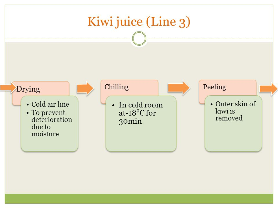 Kiwi juice (Line 3) Drying In cold room at-18⁰C for 30min
