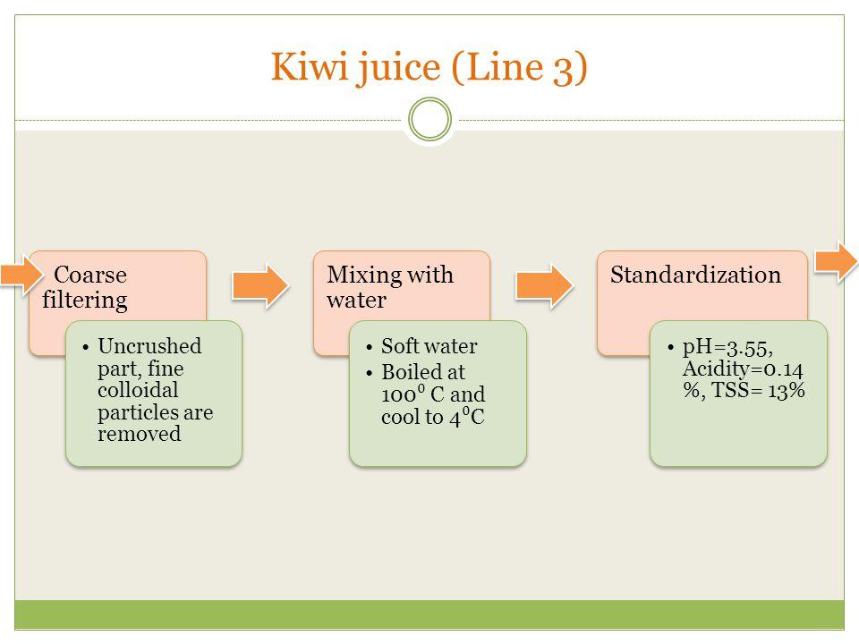 Kiwi juice (Line 3) Standardization