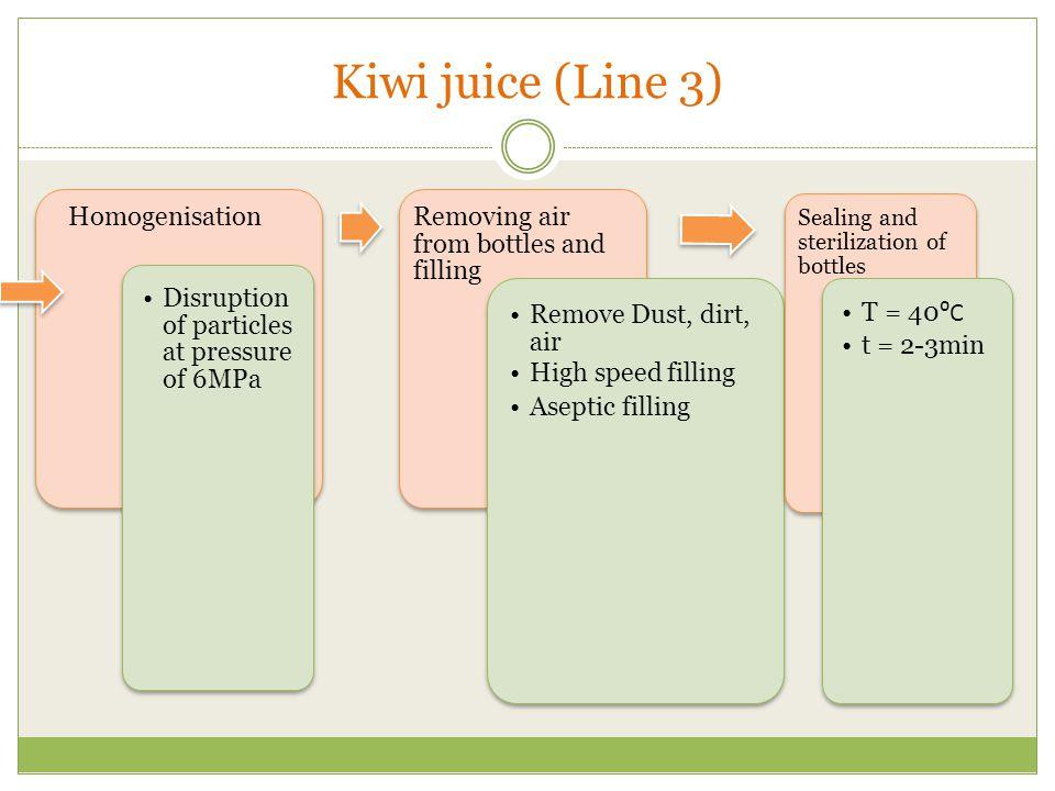 Kiwi juice (Line 3) Homogenisation