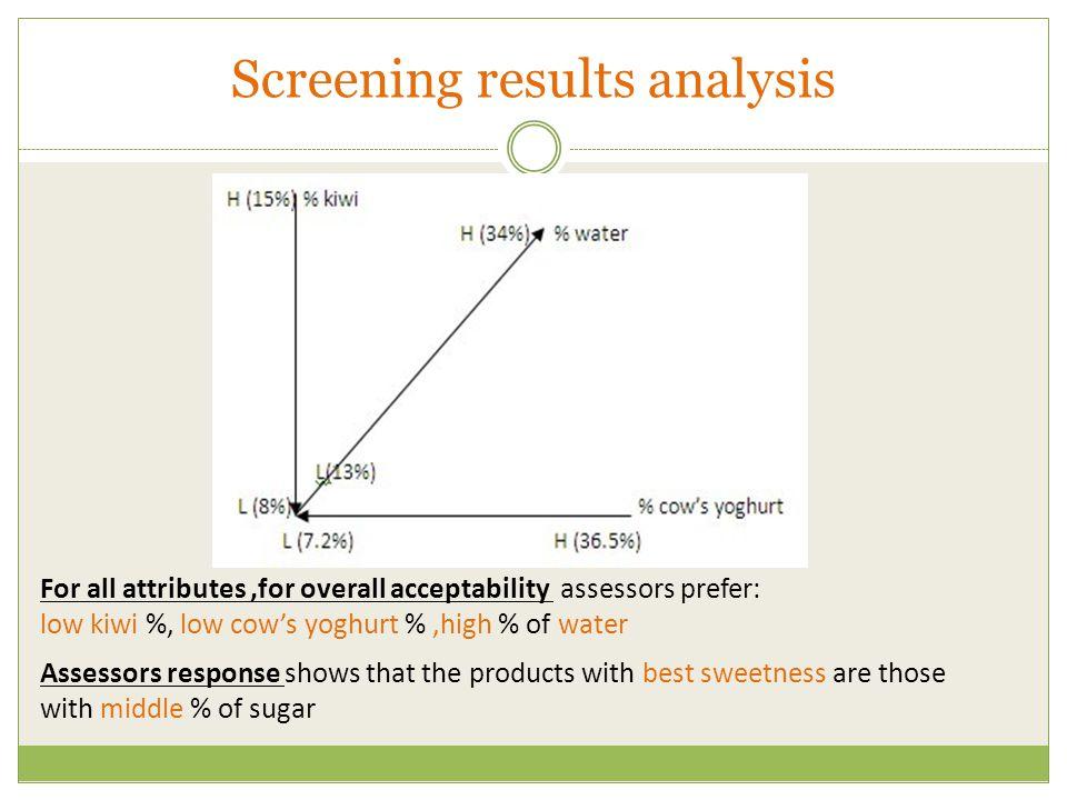 Screening results analysis