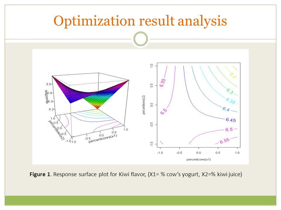 Optimization result analysis