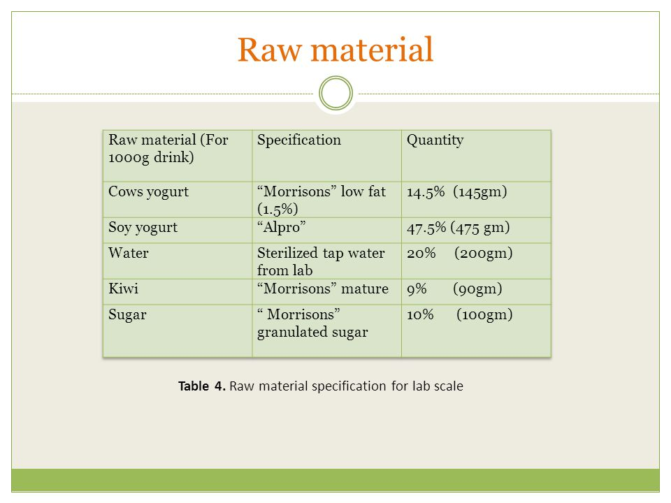 Raw material Raw material (For 1000g drink) Specification Quantity