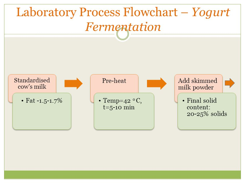Laboratory Process Flowchart – Yogurt Fermentation