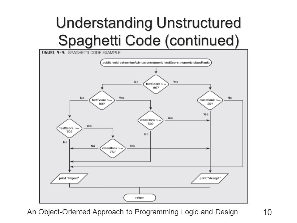 Understanding Unstructured Spaghetti Code (continued)