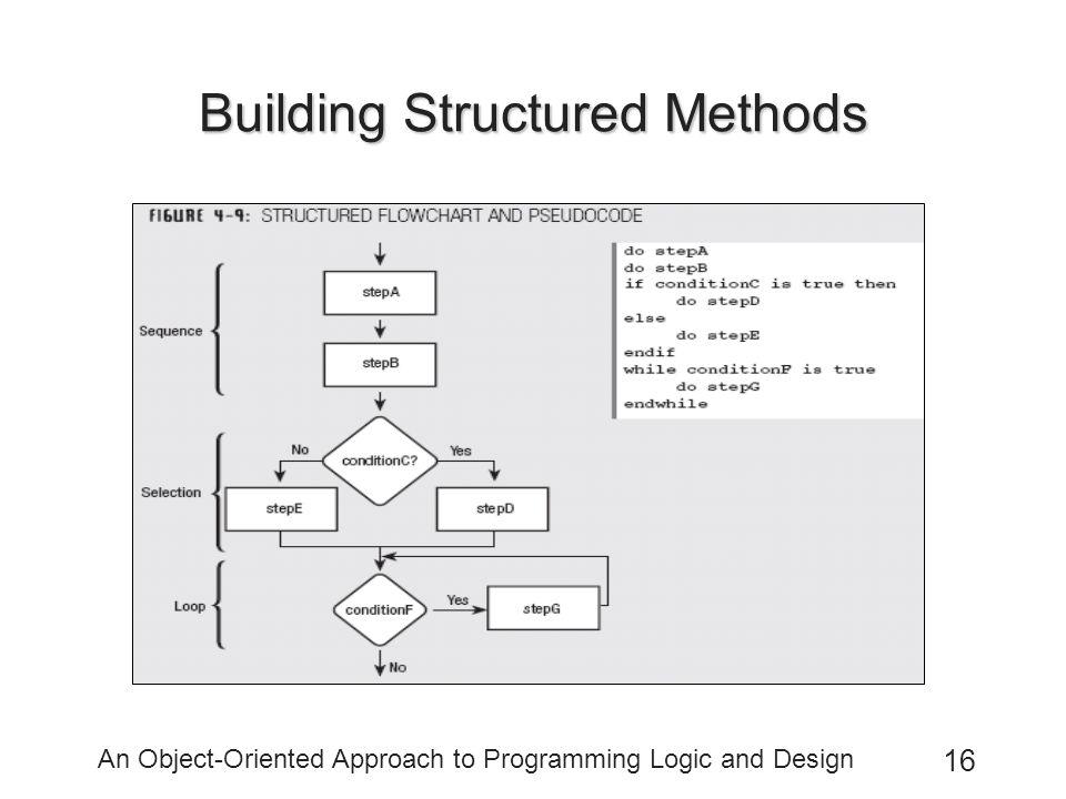 Building Structured Methods