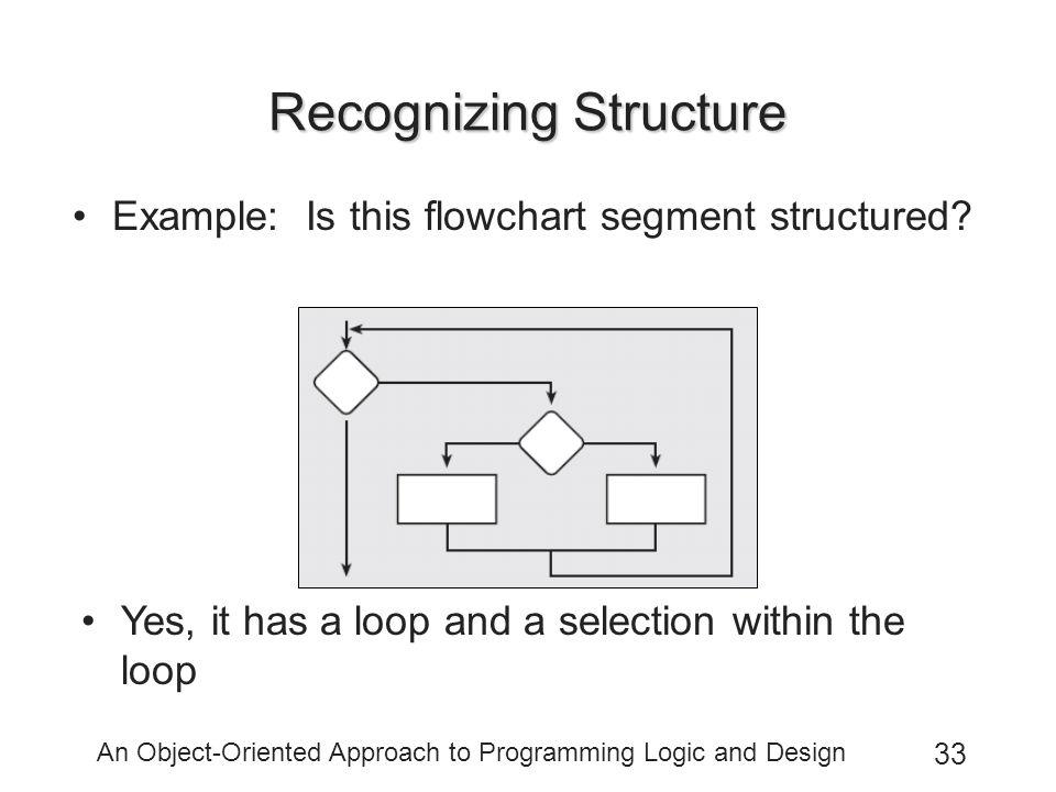 Recognizing Structure