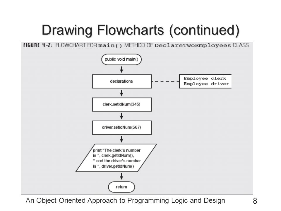 Drawing Flowcharts (continued)
