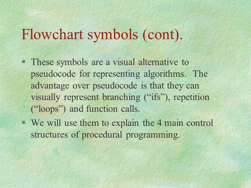 Flowchart symbols (cont).