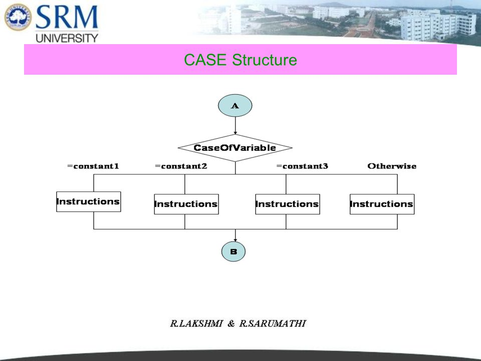 CASE Structure This linear nested IF structure can be replaced with a case control structure.