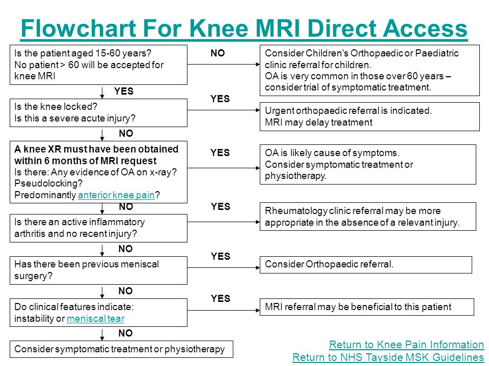 Flowchart For Knee MRI Direct Access