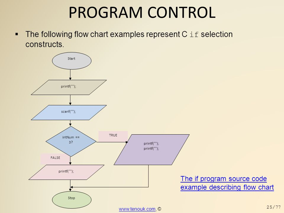 PROGRAM CONTROL The following flow chart examples represent C if selection constructs. FALSE. TRUE.